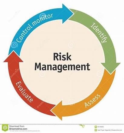 Diagram Risk Management Gestion Gestione Rischi Risicobeheer