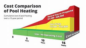 Residential Solar Pool Heater - Compare  U0026 Save