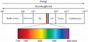 Blank Electromagnetic Spectrum Diagram