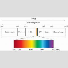 Overview Of Spectroscopy