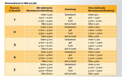 Tipps Im Haushalt by Strom Sparen Im Haushalt 5 Tipps Die Bares Geld Wert