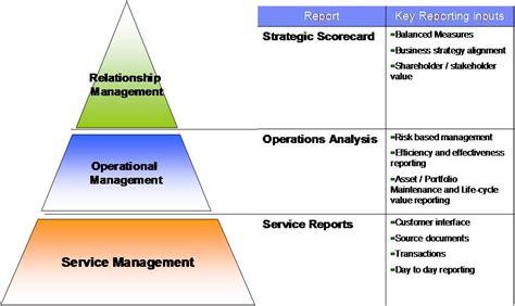 Facilities Management Performance  Fm Excellence