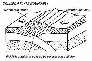 Collision Boundary Diagram