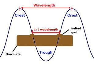 how to measure wavelength of light everyday life what happens in an empty microwave oven