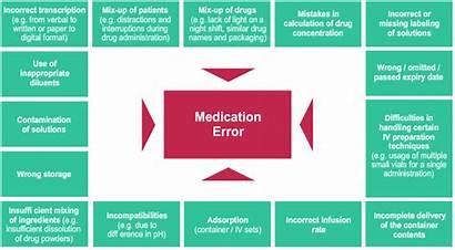 Medication Nursing Errors Error Causes Med Homes