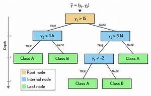 Diagram Example Decision Tree