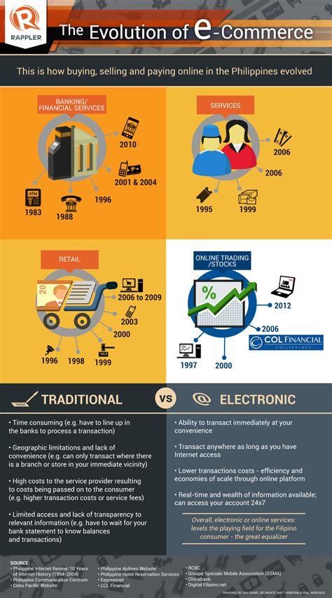 infographic evolution   commerce  ph