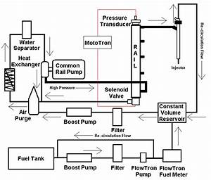 Common Rail Fuel Delivery System Adapted From Hanson  48