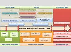 TEM – A Key Component for Release Management Test