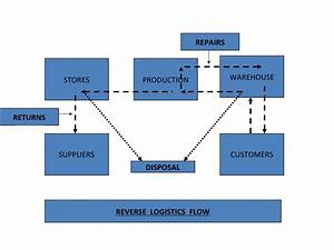 Plastic Production Flow Chart Reverse Logistics