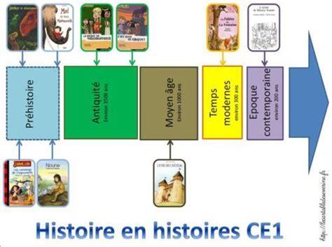 programmation frise chronologique histoire en histoires le cartable de s 233 verine ẻ oℓℯ ce1