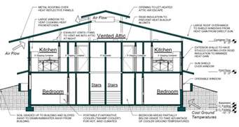 home plan architects cargo container house plans container house design