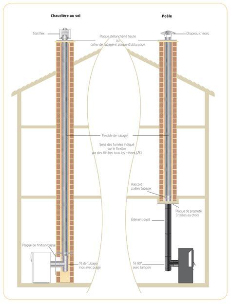 Tubage De Cheminee by Comment Tuber Conduit De Chemin 233 E