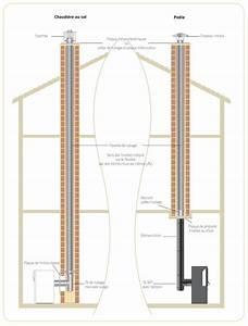 Tubage Cheminée Brico Depot : comment tuber une cheminee ~ Dailycaller-alerts.com Idées de Décoration