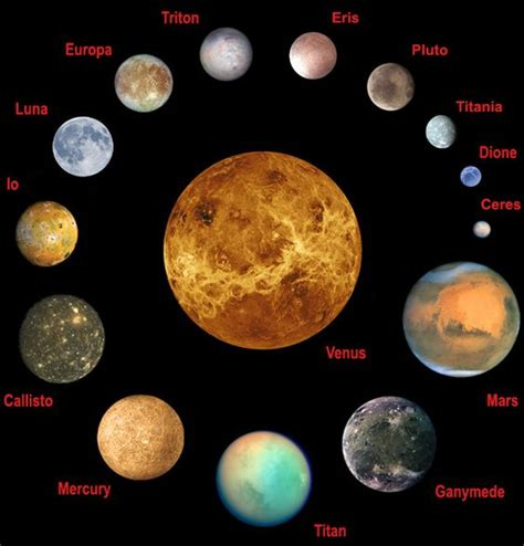 kaos solar system moon select planets and moons of the solar system to scale