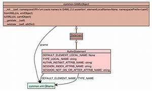 Ndg Saml Saml2 Core Authnstatement
