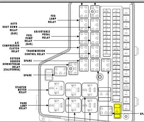 2002 Dodge Ram 3500 Fuse Box Diagram by 2002 Dodge Ram 1500 Fuse Box Fuse Box And Wiring Diagram