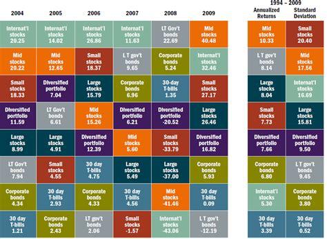 charting asset class returns    foreign