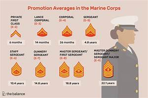 E2 Army Pay Chart E 7 Marines