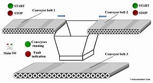 Plc Controls Conveyors On And Off Sequence