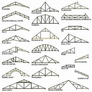 Which is Better: Roof Trusses or Stick Framing? Part 1