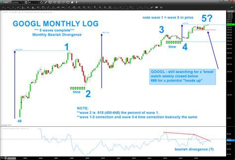 alphabet stock googl  critical time price juncture