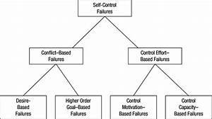 A Taxonomy Of Self