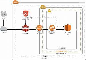 How To Store Wordpress Media Library On Amazon S3