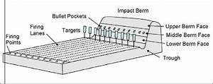 Schematic Of A Typical Small Arms Firing Range