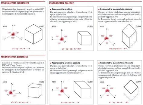 Disegno Tecnico Dispense Pin Di Michele Tison Su Dispensa Disegno Tecnico Tipi