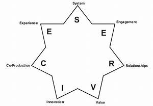 The seven-pointed 'SERVICE' star of a sustainable business ...