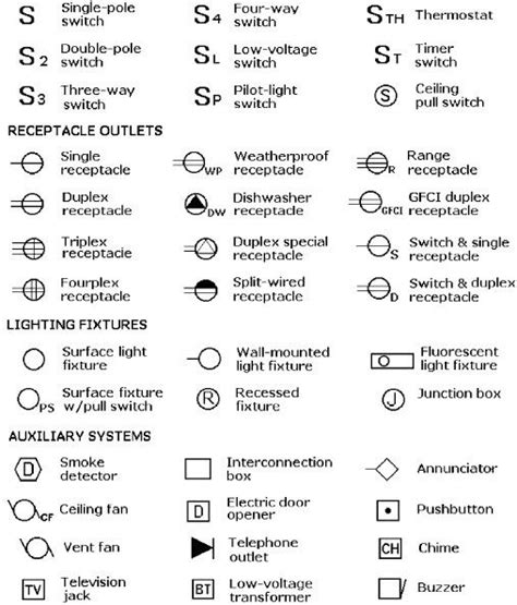 Fire Alarm Symbols For Drawings Architectural