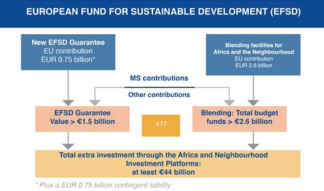 mobilising finance through the european fund for