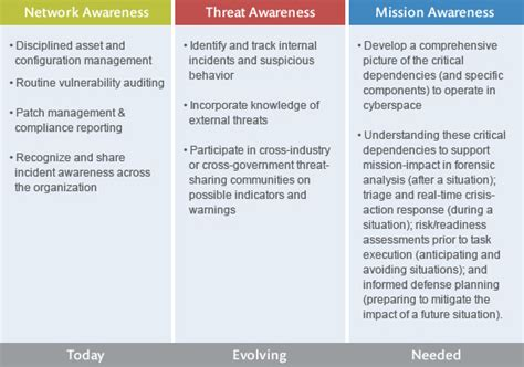 cybersecurity situation awareness  mitre corporation