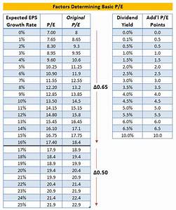 New Stock Valuation Model: Absolute PE Valuation - Jae Jun ...