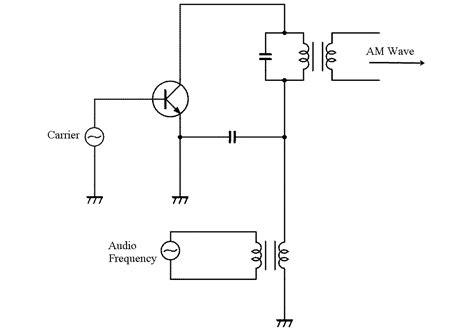 Production Amplitude Modulated Waves Modulation