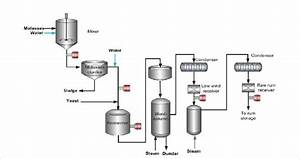 Ethanol Production From Molasses Using Fermentation