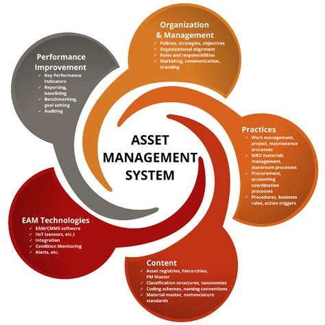 management systems  enterprise asset management