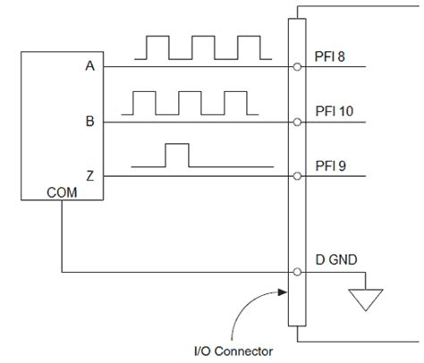 Connecting Quadrature Encoders Daq Device National
