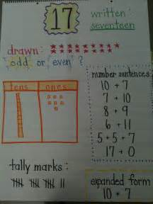 Number Sense Anchor Chart