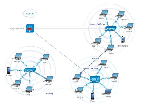 cisco network diagrams solution conceptdrawcom