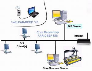 Typical Setting Of A Dis Local Area Network In The Eld And