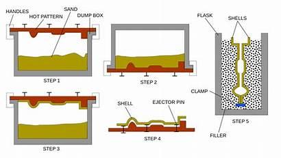 Shell Molding Process Casting Svg Wikipedia Diagram