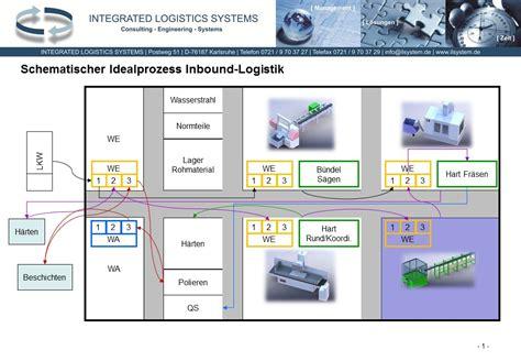 lean management fabrikoptimierung fabrikplanung