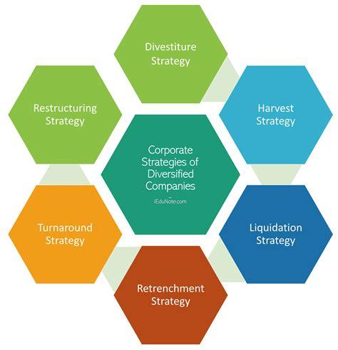 Corporate Strategies of Diversified Companies