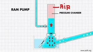 Siphonner Une Voiture : comment pomper de l eau sans pompe voitures disponibles ~ Medecine-chirurgie-esthetiques.com Avis de Voitures