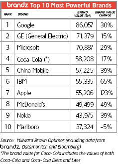 Thenumbersgurucom Top 10 Most Powerful Brands Millward