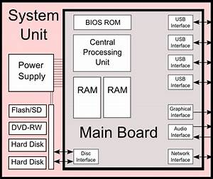 Diagram Of A Computer System Unit And The Components  In