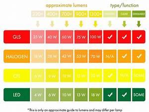 Lumen Watt Tabelle Led : blog post what are lumens you say ~ Eleganceandgraceweddings.com Haus und Dekorationen