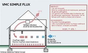 Vmc Pour Cave : puits canadien tudes de cas scop fiabitat concept ~ Edinachiropracticcenter.com Idées de Décoration